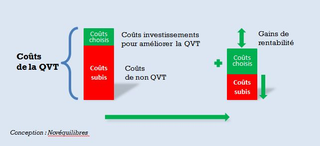 Novéquilibres : Coûts de la QVT