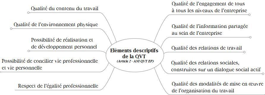 Novéquilibres : Eléments descriptifs de la QVT