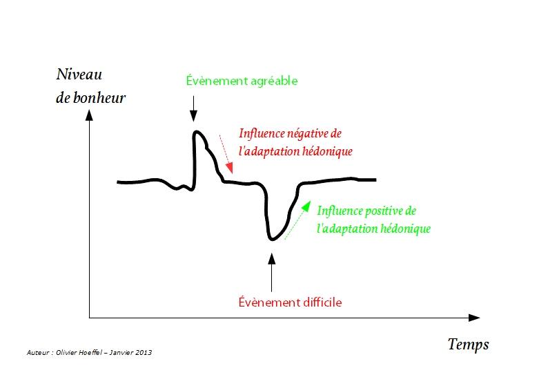 Novéquilibres : Graphique sur l'adaptation hédonique
