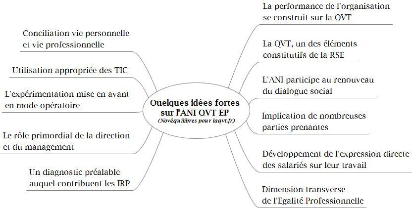 Novéquilibres : Quelques idées fortes sur l'ANI QVT EP