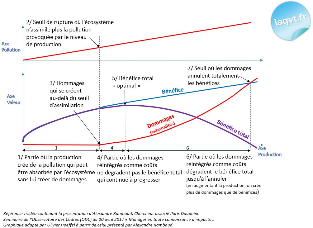 Novéquilibres : QVT et impacts de l'activité économique