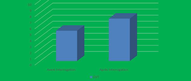 Novéquilibres : S'interroger et échanger sur la QVT, c'est bon pour la QVT